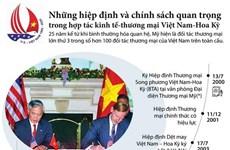 [Infographics] Những hiệp định và chính sách giữa Việt Nam-Hoa Kỳ
