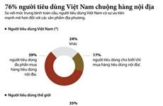 [Infographics] 76% số người tiêu dùng Việt Nam chuộng hàng nội địa