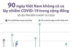 [Infographics] 90 ngày Việt Nam không có ca mắc COVID-19 ở cộng đồng