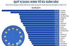 [Infographics] Kinh tế các nước EU giảm sâu trong quý 2 năm 2020