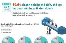 [Infographics] Doanh nghiệp chế biến, chế tạo lạc quan về sản xuất