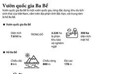 """[Infographics] Vườn quốc gia Ba Bể - """"Lá phổi xanh"""" giữa đại ngàn"""