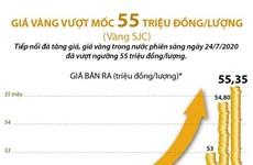 [Infographics] Giá vàng trong nước vượt mốc 55 triệu đồng mỗi lượng
