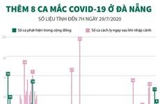 [Infographics] Thêm 8 ca mắc COVID-19 ở thành phố Đà Nẵng