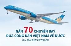 [Infographics] Gần 70 chuyến bay đưa công dân Việt Nam về nước do dịch