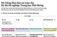 [Infographics] Đà Nẵng đảm bảo an toàn cho Kỳ thi tốt nghiệp THPT