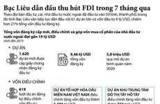 [Infographics] Bạc Liêu dẫn đầu về thu hút FDI trong 7 tháng qua