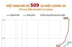 [Infographics] Việt Nam đã có 509 trường hợp mắc COVID-19