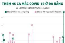 [Infographics] Thêm 45 trường hợp mắc COVID-19 mới tại Đà Nẵng