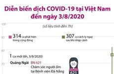[Infographics] Việt Nam đã có 621 trường hợp mắc COVID-19