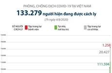 [Infographics] Việt Nam hiện có 133.279 người đang được cách ly