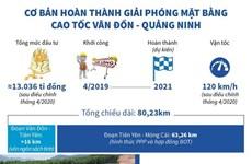 [Infographics] Cơ bản hoàn thành GPMB cao tốc Vân Đồn-Quảng Ninh