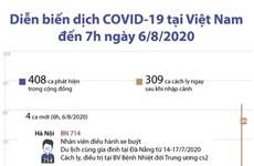 [Infographics] Việt Nam đã có 717 trường hợp mắc COVID-19