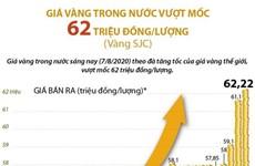 [Infographics] Giá vàng trong nước vượt mốc 62 triệu đồng mỗi lượng