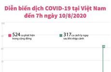 [Infographics] Việt Nam không ghi nhận ca nhiễm COVID-19 mới sáng 10/8