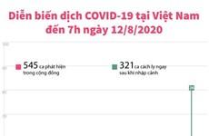 [Infographics] Việt Nam đã có 883 trường hợp mắc COVID-19