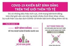 [Infographics] COVID-19 khiến bất bình đẳng trên thế giới thêm tồi tệ