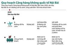 [Infographics] Quy hoạch Cảng hàng không quốc tế Nội Bài
