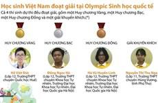 [Infographics] Việt Nam đoạt huy chương vàng Olympic Sinh học quốc tế