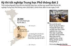 [Infographics] Kỳ thi tốt nghiệp THPT đợt 2 sẽ diễn ra từ ngày 2-4/9