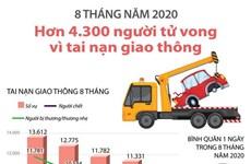 [Infographics] Hơn 4.300 người tử vong vì tai nạn giao thông