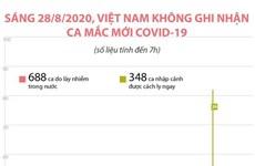 [Infographics] Sáng 28/8, Việt Nam không ghi nhận ca mắc COVID-19 mới