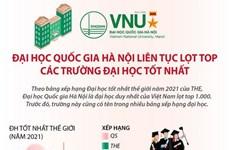 [Infographics] ĐH Quốc gia Hà Nội liên tục lọt top các trường tốt nhất