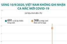 [Infographics] Sáng 10/9, Việt Nam không ghi nhận ca mắc COVID-19 mới