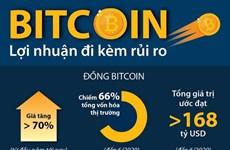 [Infographics] Tiền điện tử bitcoin - Khi lợi nhuận đi kèm rủi ro