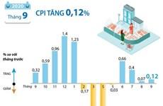[Infographics] Chỉ số giá tiêu dùng tháng 9/2020 tăng 0,12%