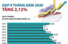 [Infographics] GDP 9 tháng năm 2020 tăng 2,12% so với cùng kỳ năm 2019