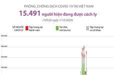 [Infographics] Gần 15.500 người đang được cách ly tại Việt Nam do dịch