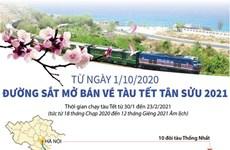 [Infographics] Từ ngày 1/10, đường sắt mở bán vé tàu Tết Tân Sửu 2021