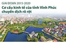 Giai đoạn 2015-2020: Cơ cấu kinh tế tỉnh Vĩnh Phúc chuyển dịch rõ rệt