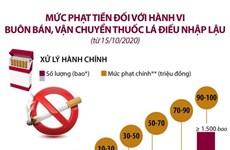 Mức phạt tiền với hành vi buôn bán, vận chuyển thuốc lá điếu nhập lậu