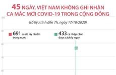 45 ngày Việt Nam không ghi nhận ca mắc mới COVID-19 trong cộng đồng
