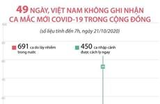 49 ngày Việt Nam không ghi nhận ca mắc mới COVID-19 trong cộng đồng