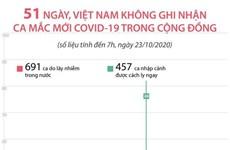 [Infographics] 51 ngày Việt Nam không ghi nhận ca mắc mới COVID-19