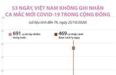 [Infographics] 53 ngày Việt Nam không ghi nhận ca mắc mới COVID-19