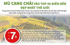 [Infographics] Mù Cang Chải vào top 50 điểm đến đẹp nhất thế giới