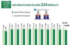 [Infographics] Giá xăng E5 RON 92 giảm 224 đồng mỗi lít