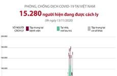 [Infographics] 15.280 người đang được cách ly do COVID-19 tại Việt Nam