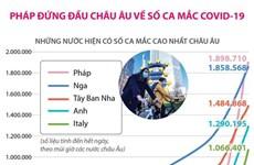 [Infographics] Pháp đứng đầu châu Âu về số ca mắc COVID-19