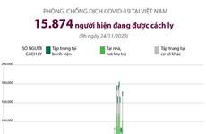 [Infographics] 15.874 người đang được cách ly do COVID-19 tại Việt Nam