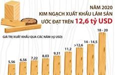 [Infographics] Xuất khẩu lâm sản của cả nước ước đạt trên 12,6 tỷ USD
