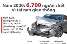 [Infographics] 6.700 người chết do tai nạn giao thông trong năm 2020