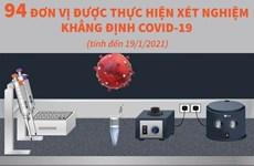 Bộ Y tế cho phép 94 đơn vị thực hiện xét nghiệm khẳng định COVID-19