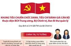 Khung tiêu chuẩn chức danh, tiêu chí đánh giá cán bộ BCH TW Đảng
