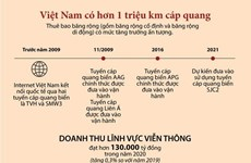 [Infographics] Việt Nam hiện có hơn 1 triệu km cáp quang