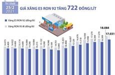 [Infographics] Giá xăng E5 RON 92 tăng 722 đồng mỗi lít